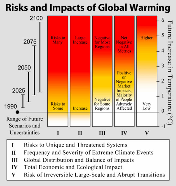 risks-impacts-of-global-warming