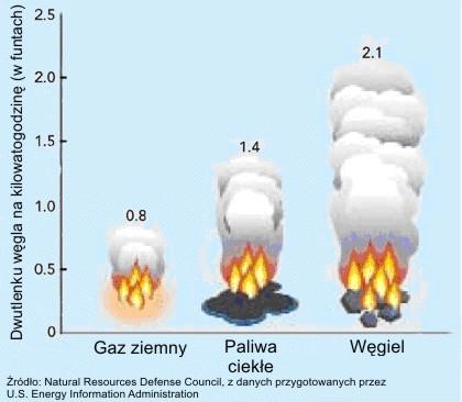 porownanie-emisji