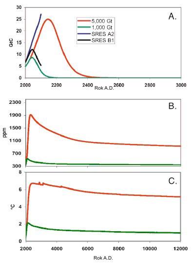 spalanie-paliw-kopalnych-przyszla-temperatura