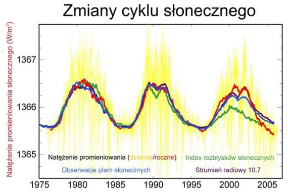 Wykres aktywności słonecznej