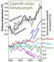 Zmiany klimatu teoria