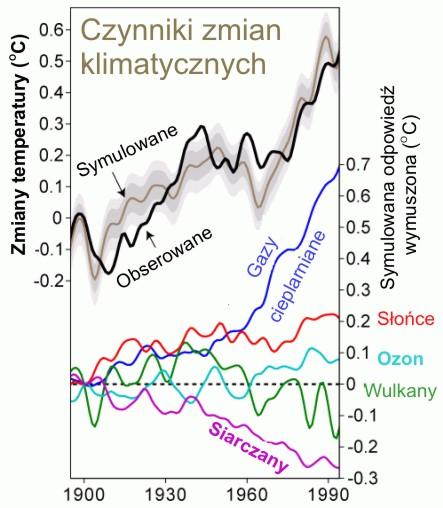 Czynniki zmian klimatu