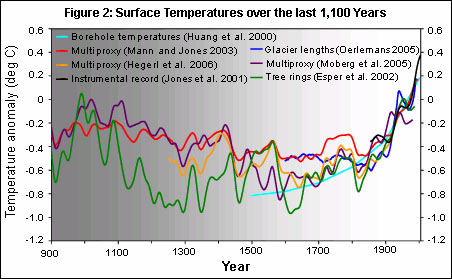 earth-surface-temperature-change-1000y.j