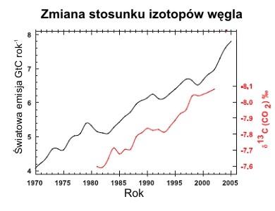 zmiana zawartości izotopów węgla w atmosferze