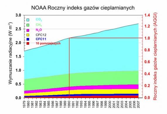 Indeks gazów cieplarnianych