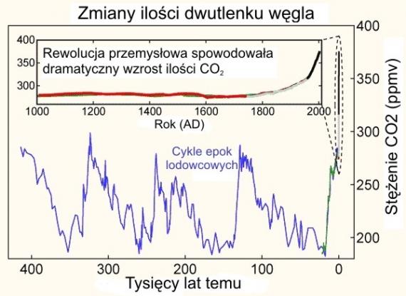 Koncentracja CO2 w historii