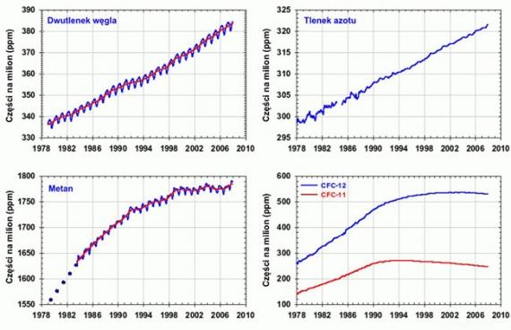 koncentracje gazów cieplarnianych
