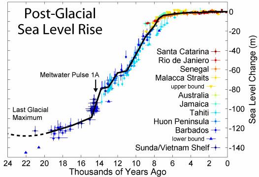 post-glacial-sea-level-rise.jpg