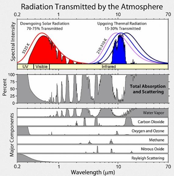 Promieniowanie przepuszczane przez atmosferę