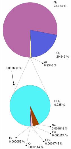 Skład suchej atmosfery