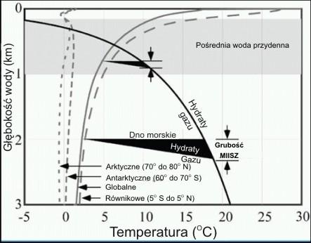 Stabilność hydratów metanu