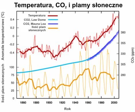 Aktywność słoneczna - temperatura, CO2