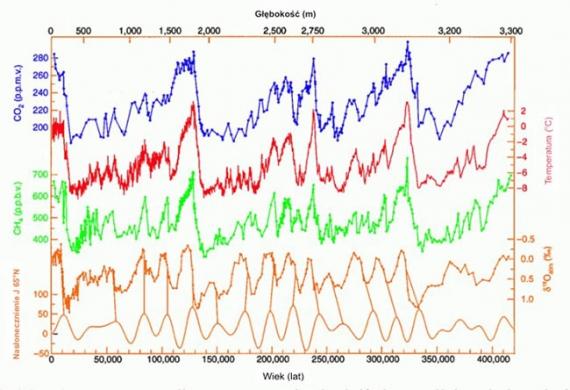 temperatura-gazy-cieplarniane-slonce-ost