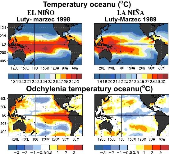 Oscylacje El Niño – La Niña