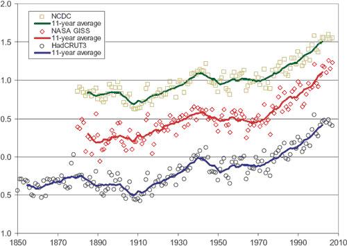 Średnie roczne zmiany temperatury Ziemi