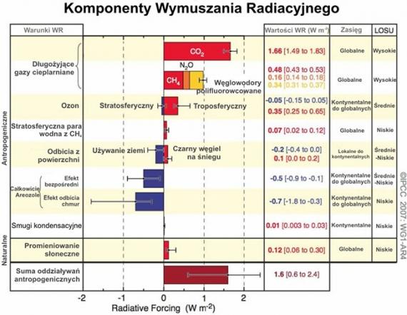 Wymuszanie radiacyjne