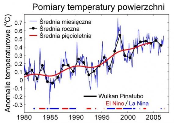 Zmiany temperatury w ciągu ostatnich 25 lat