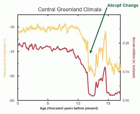 mlodszy-dryas-grenlandia-temperatura.jpg