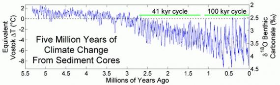 Zmiany temperatury z ostatnich 5 milionów lat