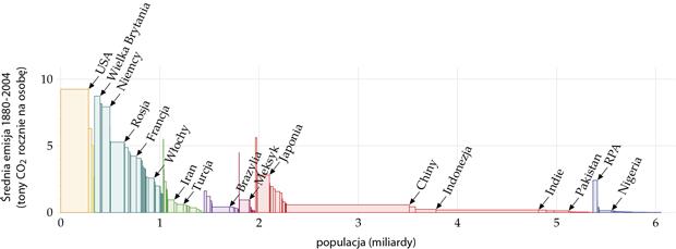 populacja-srednia emisja