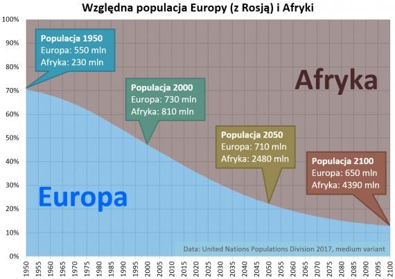 Względna populacja Europy i Afryki