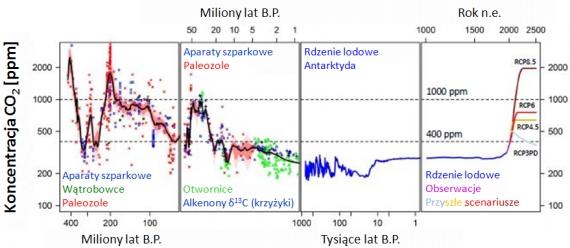 Datowanie węglowe maksymalny wiek