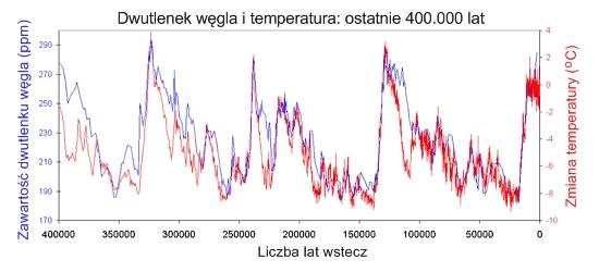 https://ziemianarozdrozu.pl/i/upload/zmiany-klimatu-kacik-sceptyka/sks12r1.jpg