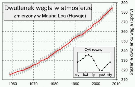 dwutlenek-wegla-mauna-loa.jpg