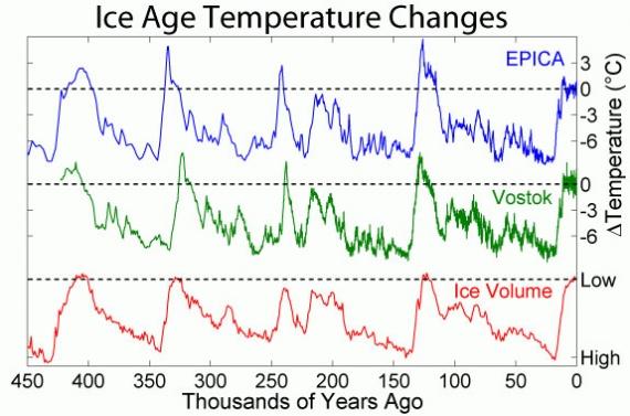 Zmiany klimatu w przeszłości | ziemianarozdrozu pl