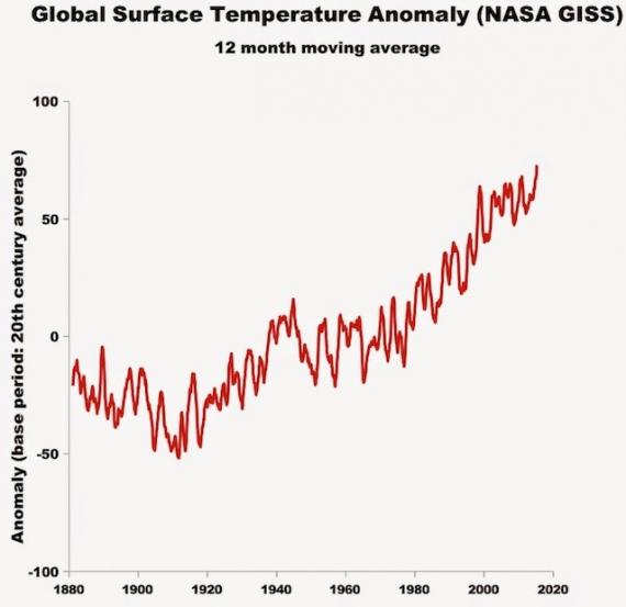 jaki jest limit wieku dla datowania dwutlenku węgla